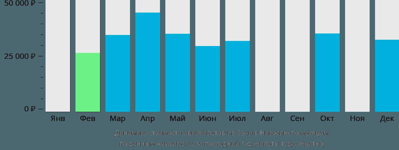 Динамика стоимости авиабилетов из Сочи в Никосию по месяцам