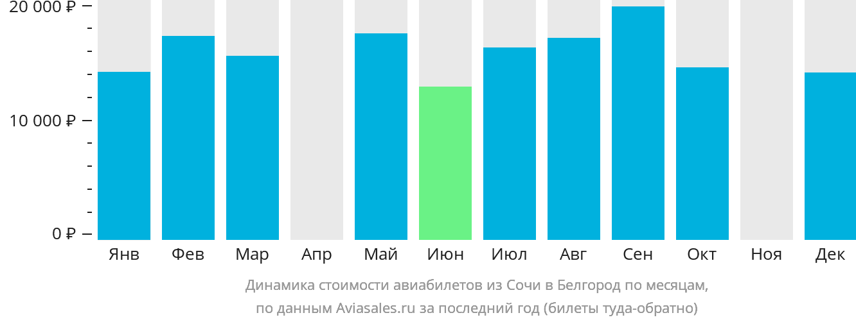 Динамика стоимости авиабилетов из Сочи в Белгород по месяцам