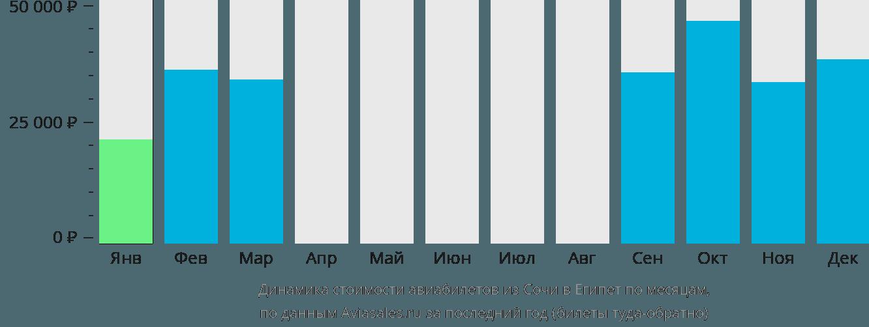 Динамика стоимости авиабилетов из Сочи в Египет по месяцам