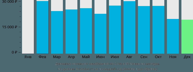 Динамика стоимости авиабилетов из Сочи в Испанию по месяцам