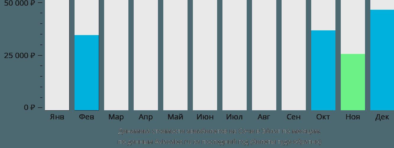 Динамика стоимости авиабилетов из Сочи в Эйлат по месяцам