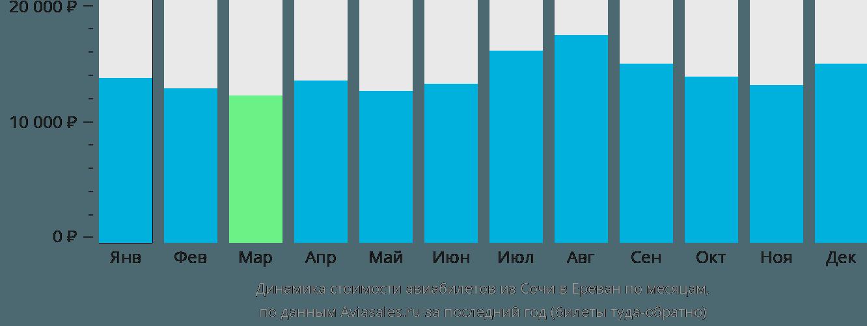 Динамика стоимости авиабилетов из Сочи в Ереван по месяцам