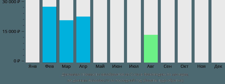 Динамика стоимости авиабилетов из Сочи в Финляндию по месяцам