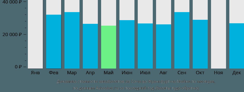 Динамика стоимости авиабилетов из Сочи во Франкфурт-на-Майне по месяцам