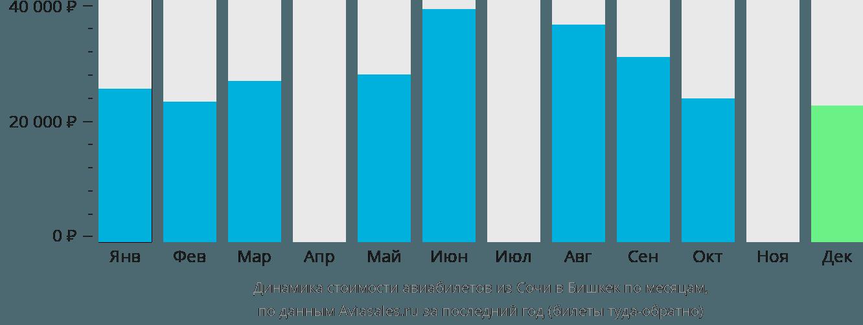 Динамика стоимости авиабилетов из Сочи в Бишкек по месяцам