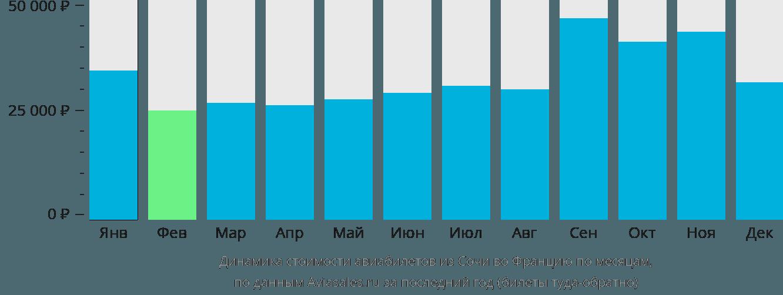 Динамика стоимости авиабилетов из Сочи во Францию по месяцам