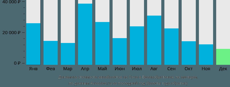 Динамика стоимости авиабилетов из Сочи в Великобританию по месяцам