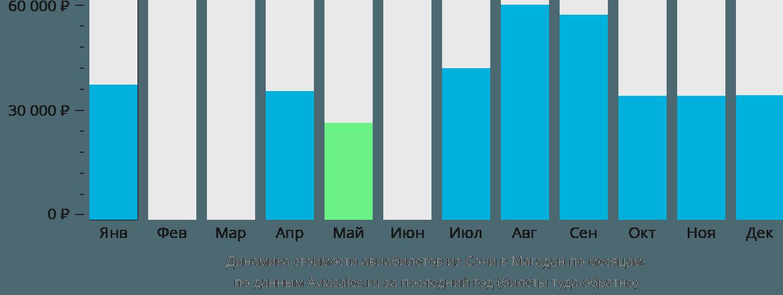 Динамика стоимости авиабилетов из Сочи в Магадан по месяцам