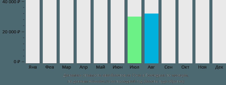 Динамика стоимости авиабилетов из Сочи в Геленджик по месяцам