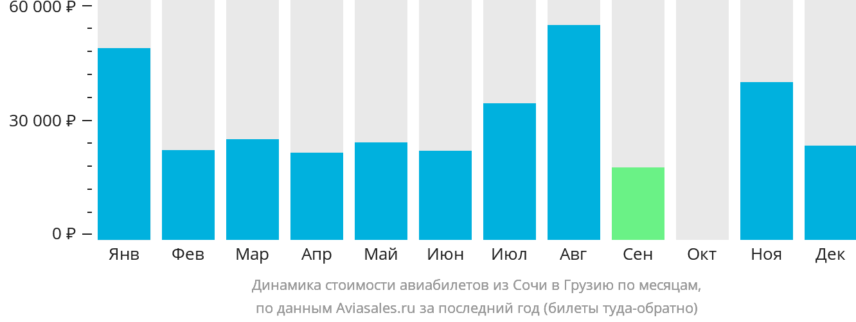 Динамика стоимости авиабилетов из Сочи в Грузию по месяцам