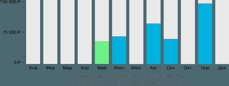 Динамика стоимости авиабилетов из Сочи в Гоа по месяцам