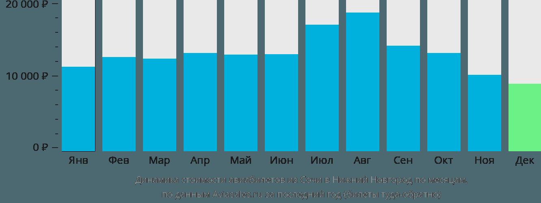 Динамика стоимости авиабилетов из Сочи в Нижний Новгород по месяцам
