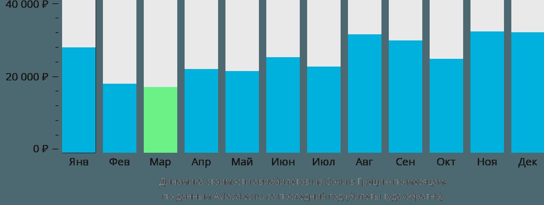 Динамика стоимости авиабилетов из Сочи в Грецию по месяцам
