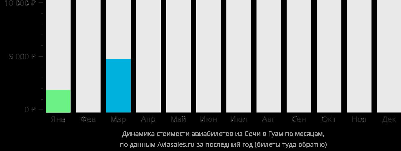 Динамика стоимости авиабилетов из Сочи в Хагатну по месяцам