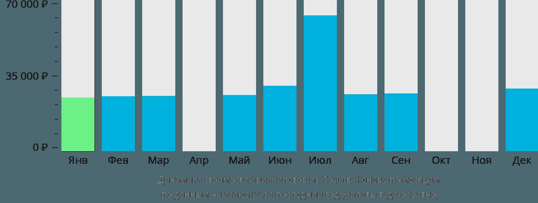 Динамика стоимости авиабилетов из Сочи в Женеву по месяцам