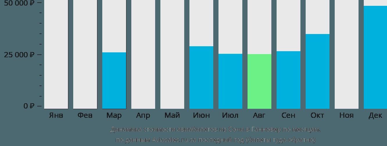 Динамика стоимости авиабилетов из Сочи в Ганновер по месяцам