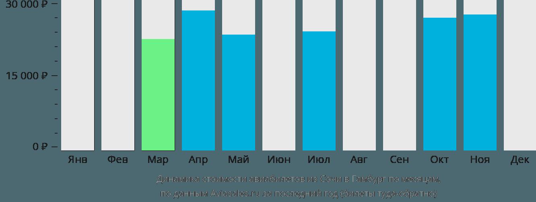 Динамика стоимости авиабилетов из Сочи в Гамбург по месяцам