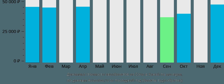 Динамика стоимости авиабилетов из Сочи в Ханой по месяцам
