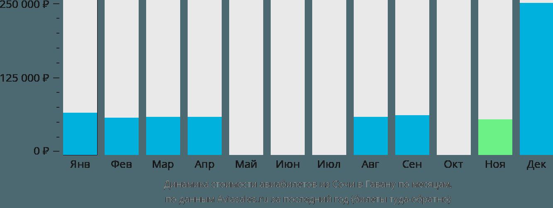 Динамика стоимости авиабилетов из Сочи в Гавану по месяцам