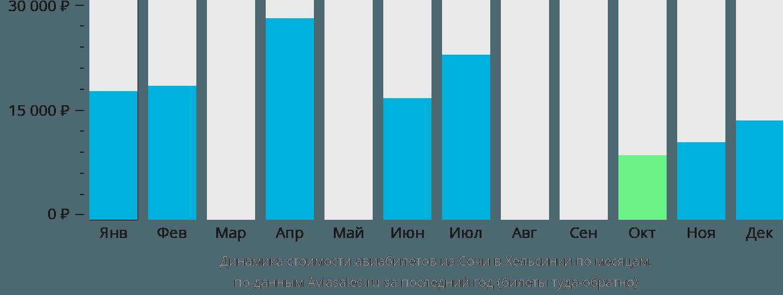 Динамика стоимости авиабилетов из Сочи в Хельсинки по месяцам