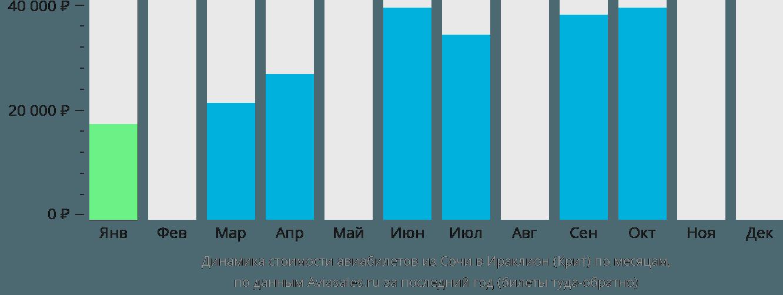Динамика стоимости авиабилетов из Сочи в Ираклион (Крит) по месяцам