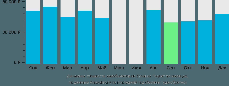 Динамика стоимости авиабилетов из Сочи на Пхукет по месяцам