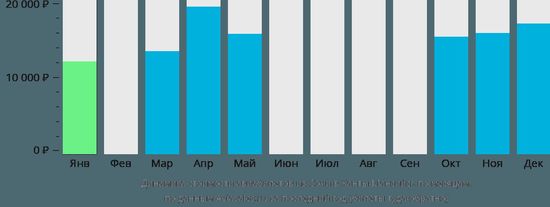 Динамика стоимости авиабилетов из Сочи в Ханты-Мансийск по месяцам
