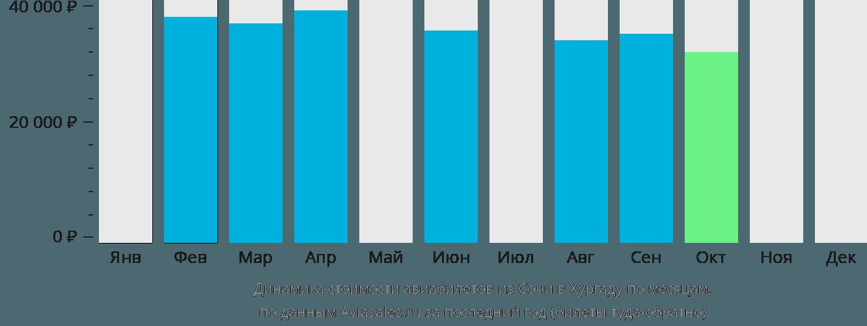 Динамика стоимости авиабилетов из Сочи в Хургаду по месяцам