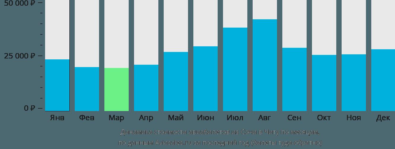 Динамика стоимости авиабилетов из Сочи в Читу по месяцам