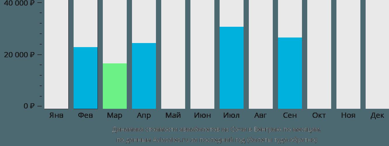 Динамика стоимости авиабилетов из Сочи в Венгрию по месяцам