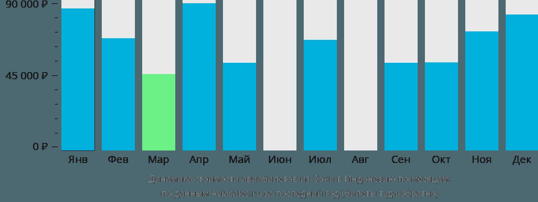 Динамика стоимости авиабилетов из Сочи в Индонезию по месяцам