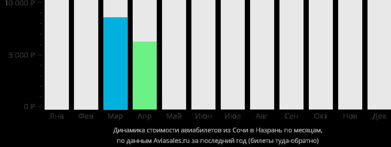 Динамика стоимости авиабилетов из Сочи в Назрань по месяцам
