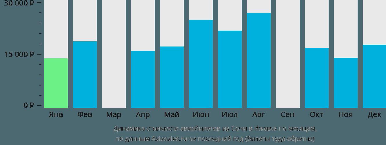 Динамика стоимости авиабилетов из Сочи в Ижевск по месяцам