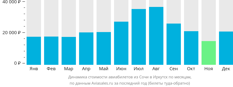 Динамика стоимости авиабилетов из Сочи в Иркутск по месяцам