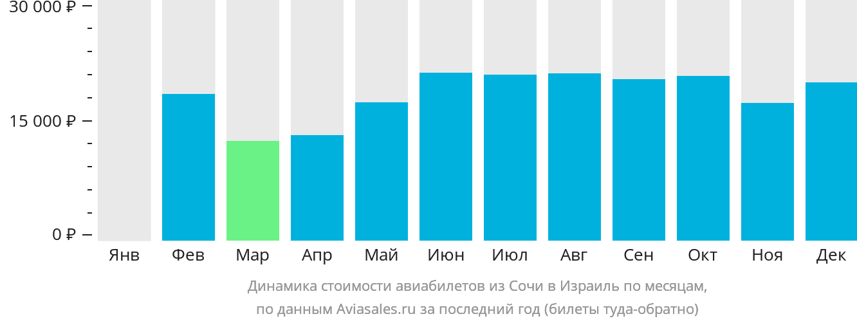 Динамика стоимости авиабилетов из Сочи в Израиль по месяцам