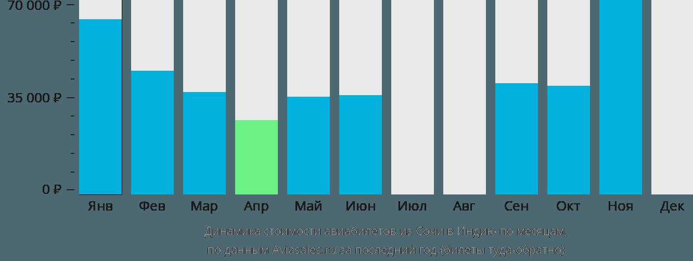 Динамика стоимости авиабилетов из Сочи в Индию по месяцам