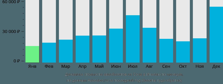 Динамика стоимости авиабилетов из Сочи в Италию по месяцам