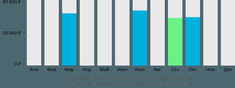 Динамика стоимости авиабилетов из Сочи в Измир по месяцам