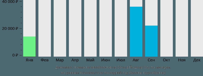 Динамика стоимости авиабилетов из Сочи в Йошкар-Олу по месяцам