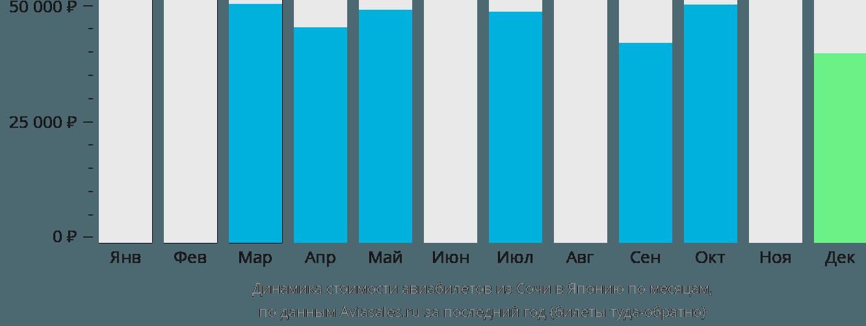 Динамика стоимости авиабилетов из Сочи в Японию по месяцам