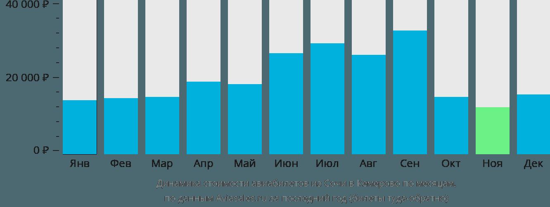 Динамика стоимости авиабилетов из Сочи в Кемерово по месяцам
