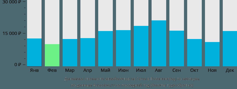 Динамика стоимости авиабилетов из Сочи в Калининград по месяцам