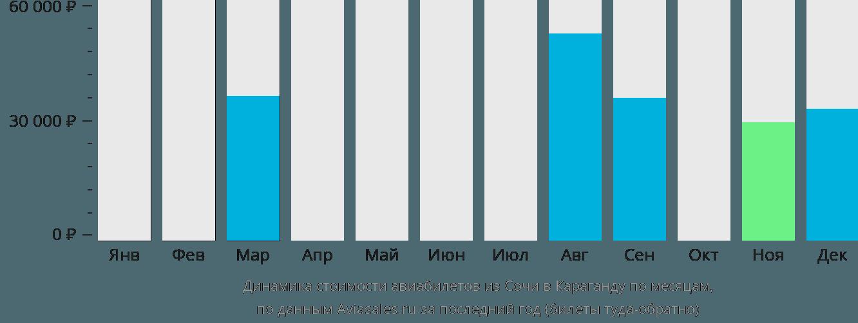 Динамика стоимости авиабилетов из Сочи в Караганду по месяцам
