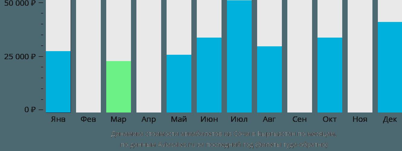 Динамика стоимости авиабилетов из Сочи в Кыргызстан по месяцам