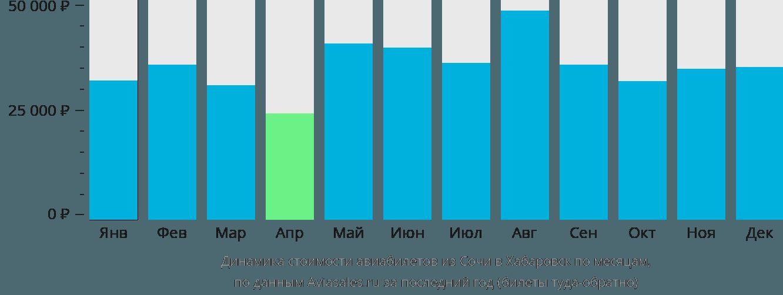 Динамика стоимости авиабилетов из Сочи в Хабаровск по месяцам