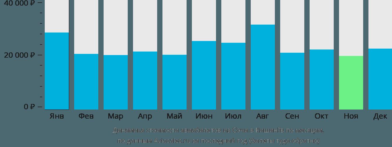 Динамика стоимости авиабилетов из Сочи в Кишинёв по месяцам