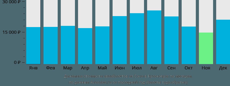 Динамика стоимости авиабилетов из Сочи в Красноярск по месяцам