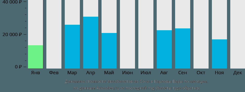 Динамика стоимости авиабилетов из Сочи в Карловы Вары по месяцам