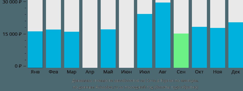 Динамика стоимости авиабилетов из Сочи в Курган по месяцам