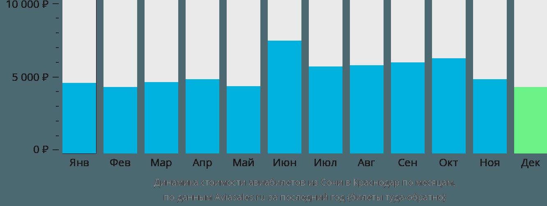 Динамика стоимости авиабилетов из Сочи в Краснодар по месяцам